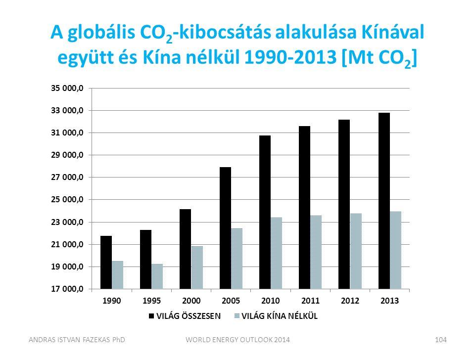 A globális CO 2 -kibocsátás alakulása Kínával együtt és Kína nélkül 1990-2013 [Mt CO 2 ] ANDRAS ISTVAN FAZEKAS PhDWORLD ENERGY OUTLOOK 2014104
