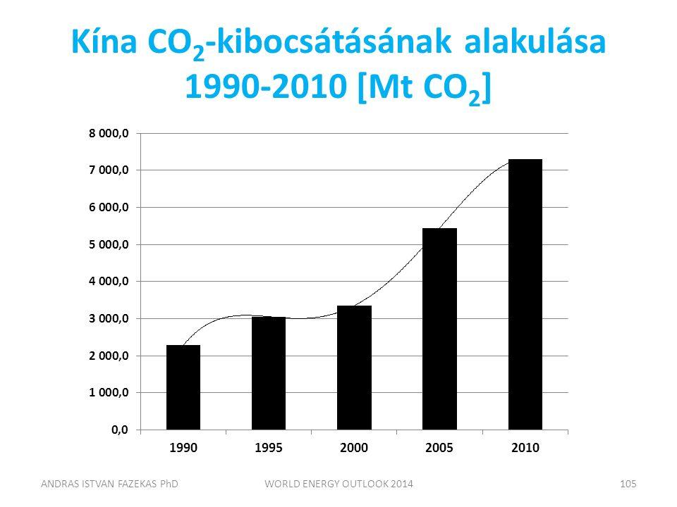 Kína CO 2 -kibocsátásának alakulása 1990-2010 [Mt CO 2 ] ANDRAS ISTVAN FAZEKAS PhDWORLD ENERGY OUTLOOK 2014105
