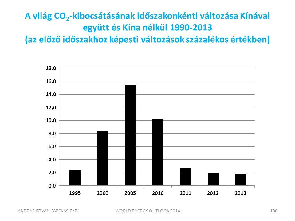 A világ CO 2 -kibocsátásának időszakonkénti változása Kínával együtt és Kína nélkül 1990-2013 (az előző időszakhoz képesti változások százalékos érték