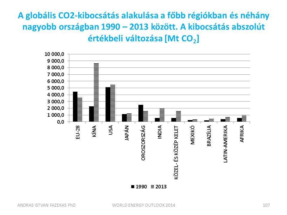 A globális CO2-kibocsátás alakulása a főbb régiókban és néhány nagyobb országban 1990 – 2013 között. A kibocsátás abszolút értékbeli változása [Mt CO