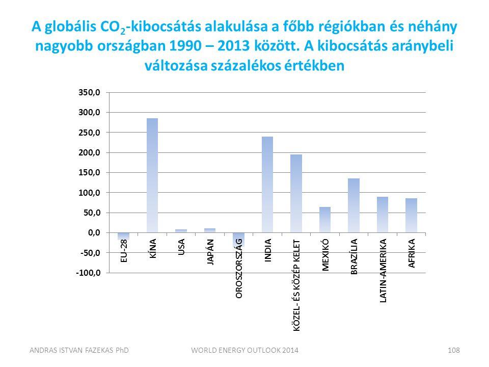 A globális CO 2 -kibocsátás alakulása a főbb régiókban és néhány nagyobb országban 1990 – 2013 között. A kibocsátás aránybeli változása százalékos ért