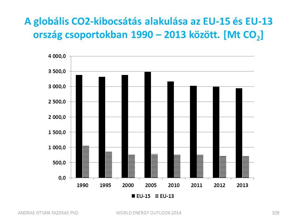 A globális CO2-kibocsátás alakulása az EU-15 és EU-13 ország csoportokban 1990 – 2013 között. [Mt CO 2 ] ANDRAS ISTVAN FAZEKAS PhDWORLD ENERGY OUTLOOK