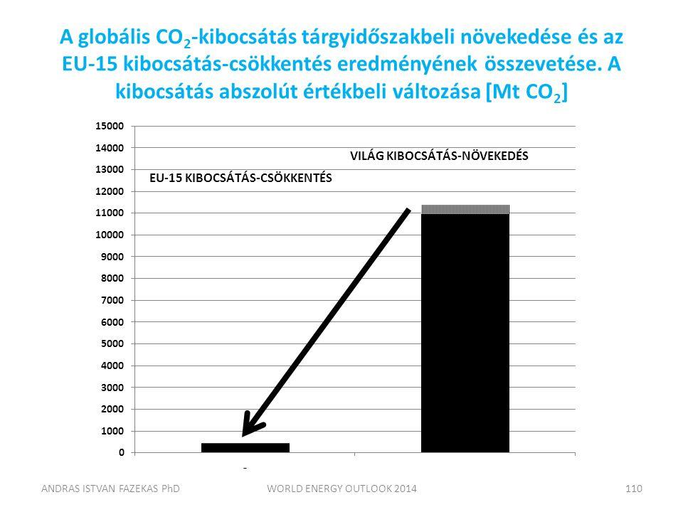 A globális CO 2 -kibocsátás tárgyidőszakbeli növekedése és az EU-15 kibocsátás-csökkentés eredményének összevetése. A kibocsátás abszolút értékbeli vá
