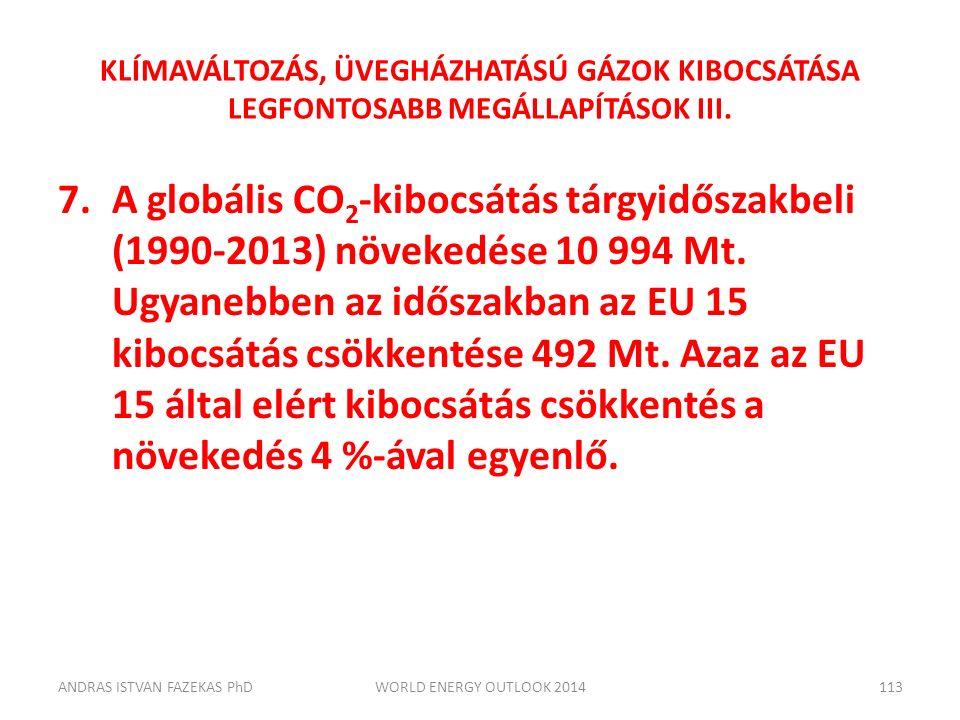 KLÍMAVÁLTOZÁS, ÜVEGHÁZHATÁSÚ GÁZOK KIBOCSÁTÁSA LEGFONTOSABB MEGÁLLAPÍTÁSOK III. 7.A globális CO 2 -kibocsátás tárgyidőszakbeli (1990-2013) növekedése