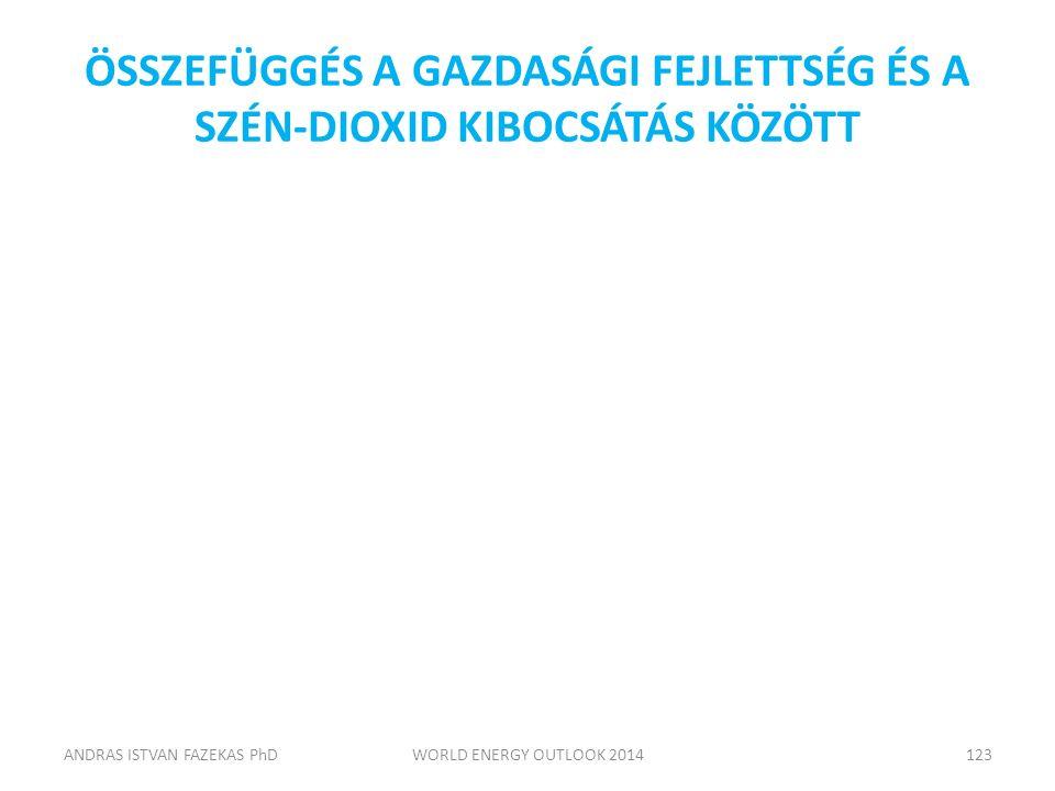 ÖSSZEFÜGGÉS A GAZDASÁGI FEJLETTSÉG ÉS A SZÉN-DIOXID KIBOCSÁTÁS KÖZÖTT ANDRAS ISTVAN FAZEKAS PhDWORLD ENERGY OUTLOOK 2014123
