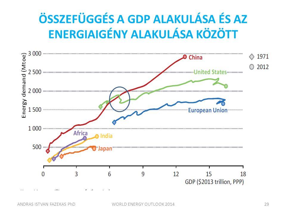 ÖSSZEFÜGGÉS A GDP ALAKULÁSA ÉS AZ ENERGIAIGÉNY ALAKULÁSA KÖZÖTT ANDRAS ISTVAN FAZEKAS PhDWORLD ENERGY OUTLOOK 201429
