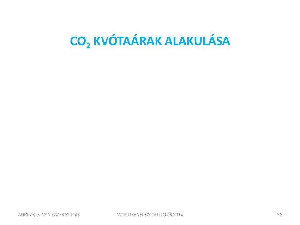 CO 2 KVÓTAÁRAK ALAKULÁSA ANDRAS ISTVAN FAZEKAS PhDWORLD ENERGY OUTLOOK 201436
