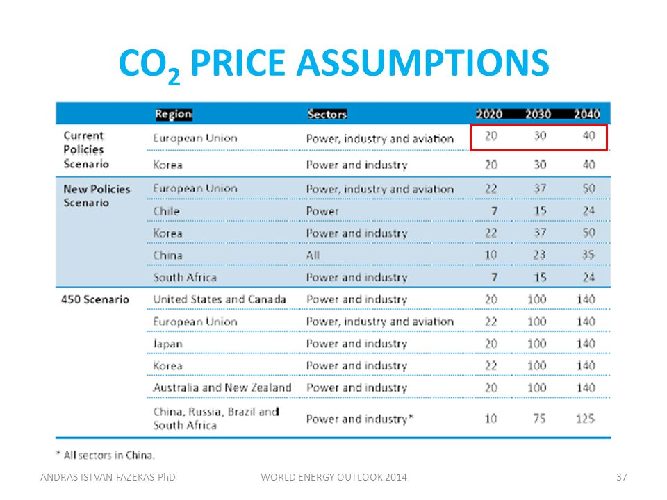 CO 2 PRICE ASSUMPTIONS ANDRAS ISTVAN FAZEKAS PhDWORLD ENERGY OUTLOOK 201437