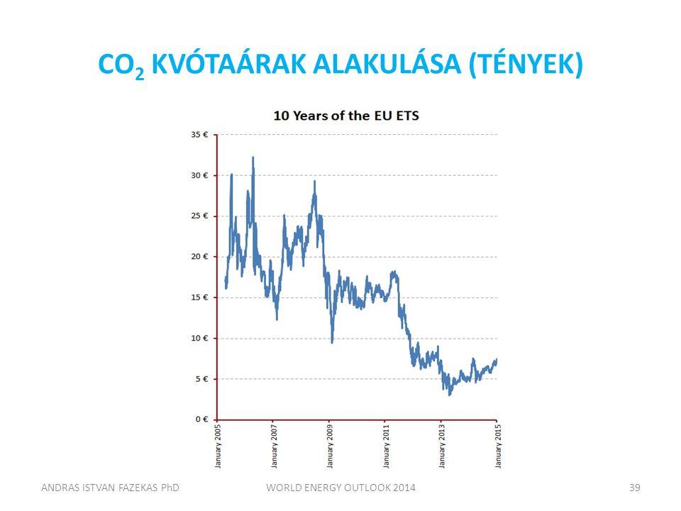 CO 2 KVÓTAÁRAK ALAKULÁSA (TÉNYEK) ANDRAS ISTVAN FAZEKAS PhDWORLD ENERGY OUTLOOK 201439