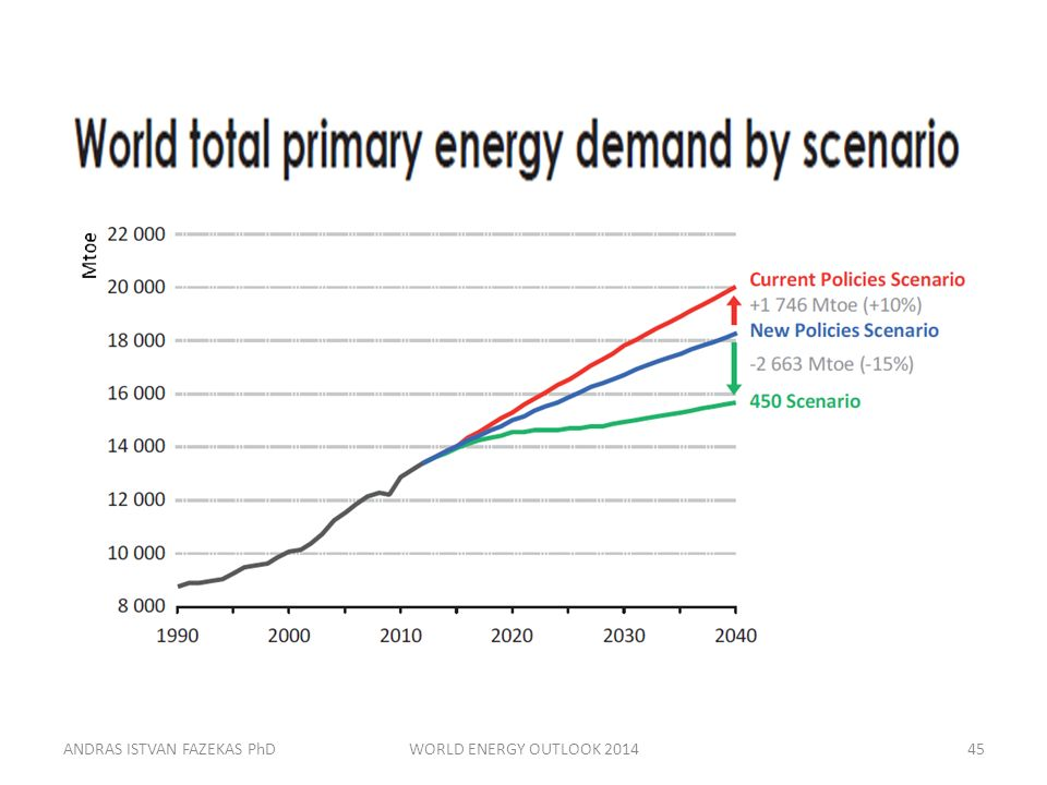 ANDRAS ISTVAN FAZEKAS PhDWORLD ENERGY OUTLOOK 201445