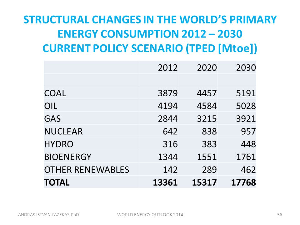 STRUCTURAL CHANGES IN THE WORLD'S PRIMARY ENERGY CONSUMPTION 2012 – 2030 CURRENT POLICY SCENARIO (TPED [Mtoe]) 201220202030 COAL387944575191 OIL419445845028 GAS284432153921 NUCLEAR642838957 HYDRO316383448 BIOENERGY134415511761 OTHER RENEWABLES142289462 TOTAL133611531717768 ANDRAS ISTVAN FAZEKAS PhDWORLD ENERGY OUTLOOK 201456