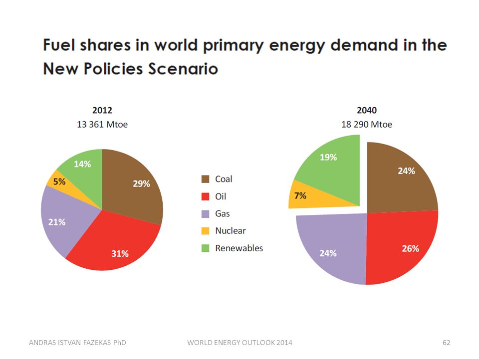 ANDRAS ISTVAN FAZEKAS PhDWORLD ENERGY OUTLOOK 201462
