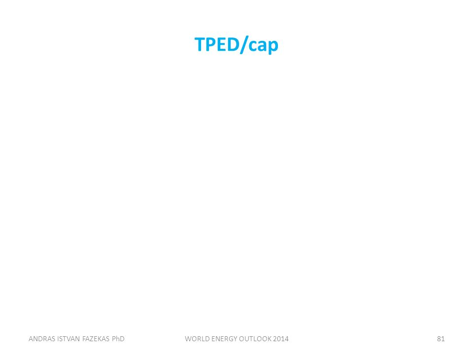 TPED/cap ANDRAS ISTVAN FAZEKAS PhDWORLD ENERGY OUTLOOK 201481