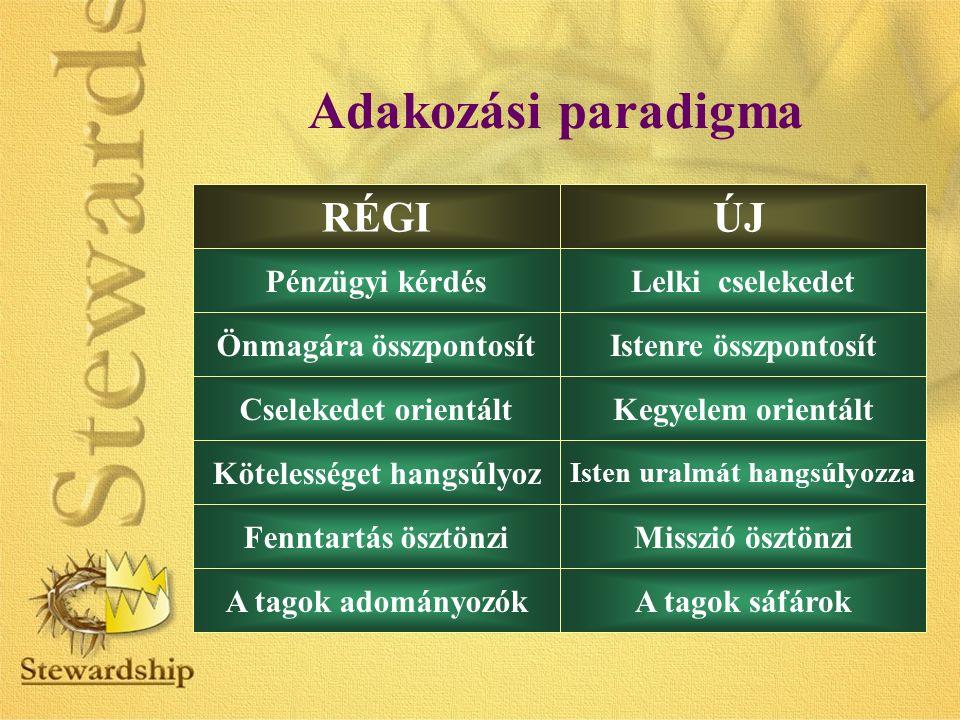 Adakozási paradigma ÚJRÉGI Önmagára összpontosít Kötelességet hangsúlyoz Istenre összpontosít Isten uralmát hangsúlyozza Cselekedet orientáltKegyelem