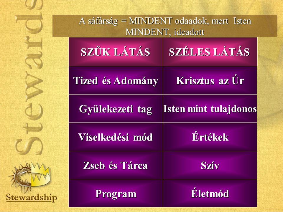 A sáfárság = MINDENT odaadok, mert Isten MINDENT, ideadott Szív Tized és Adomány Krisztus az Úr Gyülekezeti tag Isten mint tulajdonos Program Zseb és