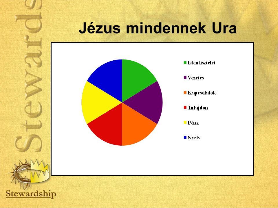 Jézus mindennek Ura