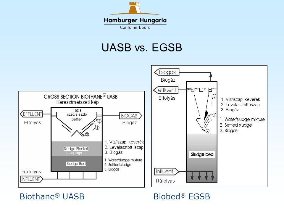UASB vs. EGSB Biothane ® UASBBiobed ® EGSB Keresztmetszeti kép Elfolyás Ráfolyás Fázis szétválasztó Biogáz Iszapágy Iszaptakaró 1. Víz/iszap keverék 2