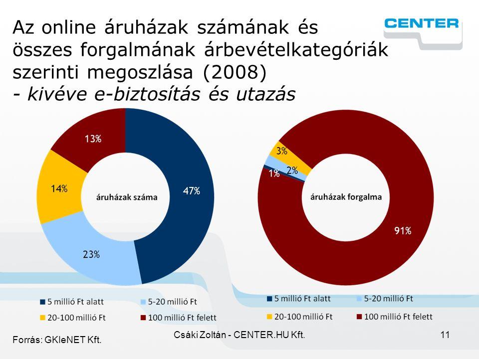 Csáki Zoltán - CENTER.HU Kft.11 Az online áruházak számának és összes forgalmának árbevételkategóriák szerinti megoszlása (2008) - kivéve e-biztosítás és utazás Forrás: GKIeNET Kft.