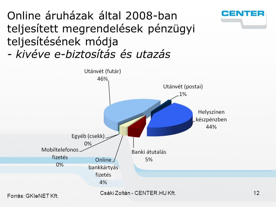 Csáki Zoltán - CENTER.HU Kft.12 Online áruházak által 2008-ban teljesített megrendelések pénzügyi teljesítésének módja - kivéve e-biztosítás és utazás Forrás: GKIeNET Kft.