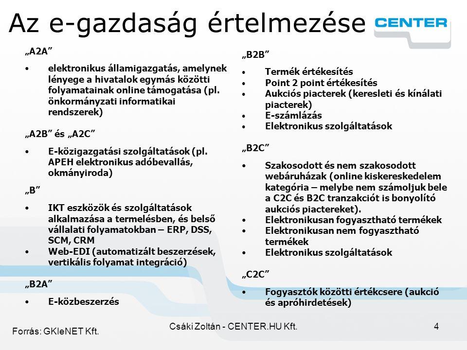Csáki Zoltán - CENTER.HU Kft.4 Az e-gazdaság értelmezése Forrás: GKIeNET Kft.