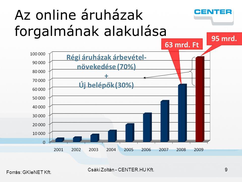 Csáki Zoltán - CENTER.HU Kft.9 Az online áruházak forgalmának alakulása Régi áruházak árbevétel- növekedése (70%) + Új belépők (30%) 63 mrd.