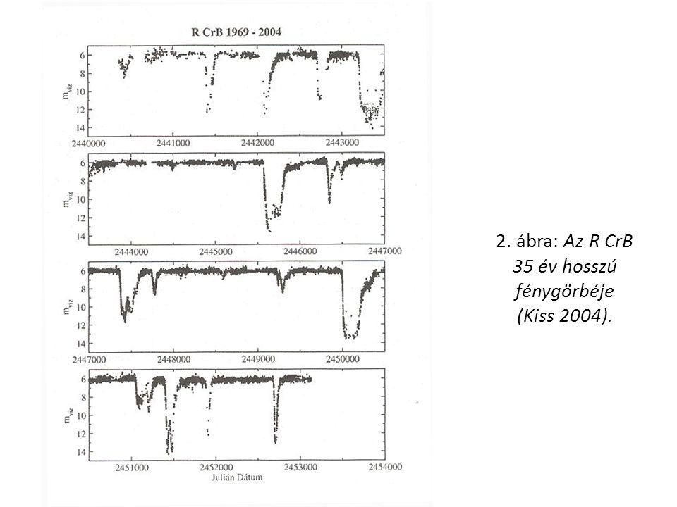 2. ábra: Az R CrB 35 év hosszú fénygörbéje (Kiss 2004).