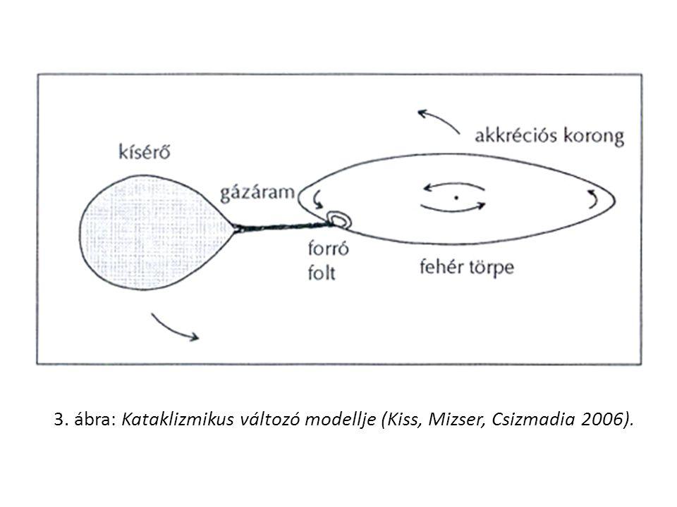3. ábra: Kataklizmikus változó modellje (Kiss, Mizser, Csizmadia 2006).