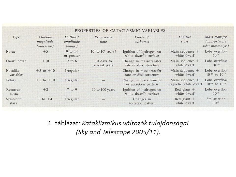 1. táblázat: Kataklizmikus változók tulajdonságai (Sky and Telescope 2005/11).