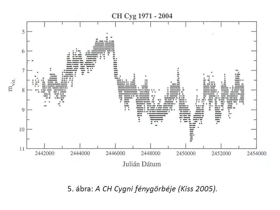 5. ábra: A CH Cygni fénygörbéje (Kiss 2005).