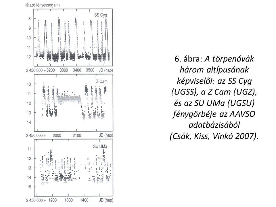 6. ábra: A törpenóvák három altípusának képviselői: az SS Cyg (UGSS), a Z Cam (UGZ), és az SU UMa (UGSU) fénygörbéje az AAVSO adatbázisából (Csák, Kis