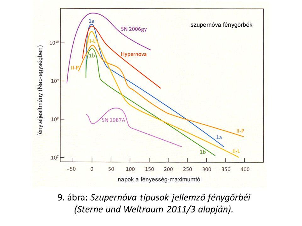 9. ábra: Szupernóva típusok jellemző fénygörbéi (Sterne und Weltraum 2011/3 alapján).