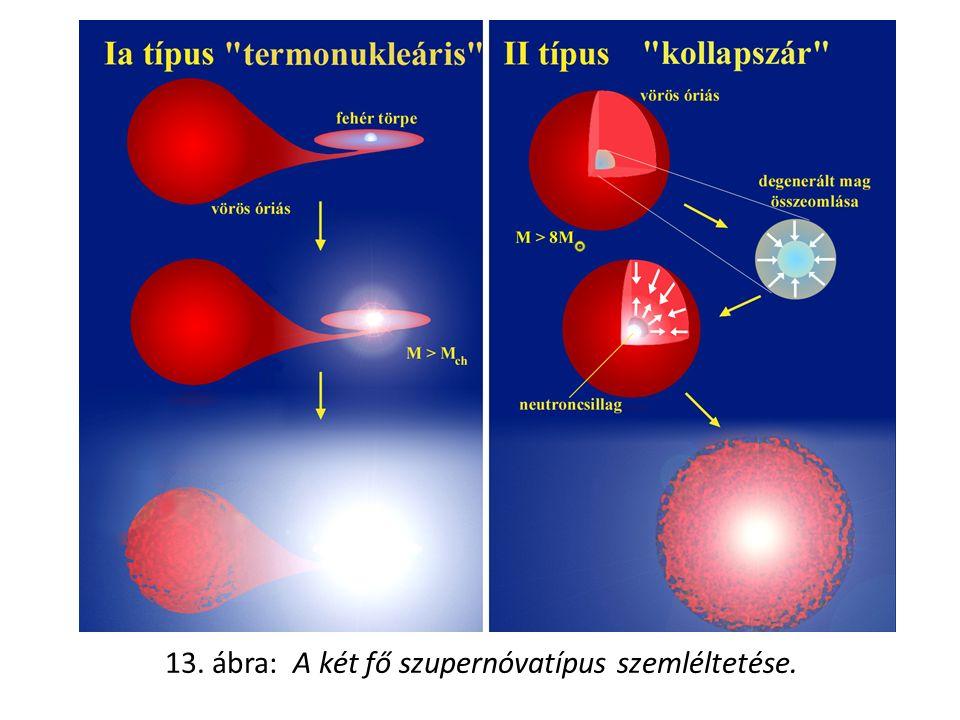 13. ábra: A két fő szupernóvatípus szemléltetése.