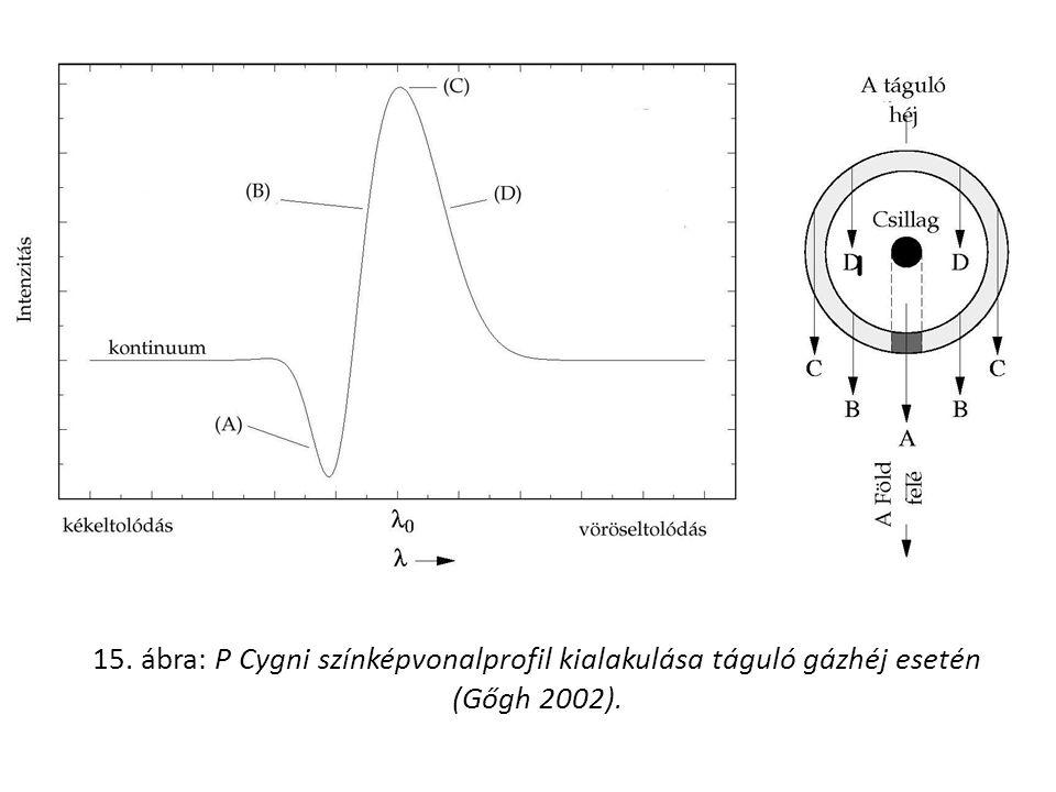 15. ábra: P Cygni színképvonalprofil kialakulása táguló gázhéj esetén (Gőgh 2002).