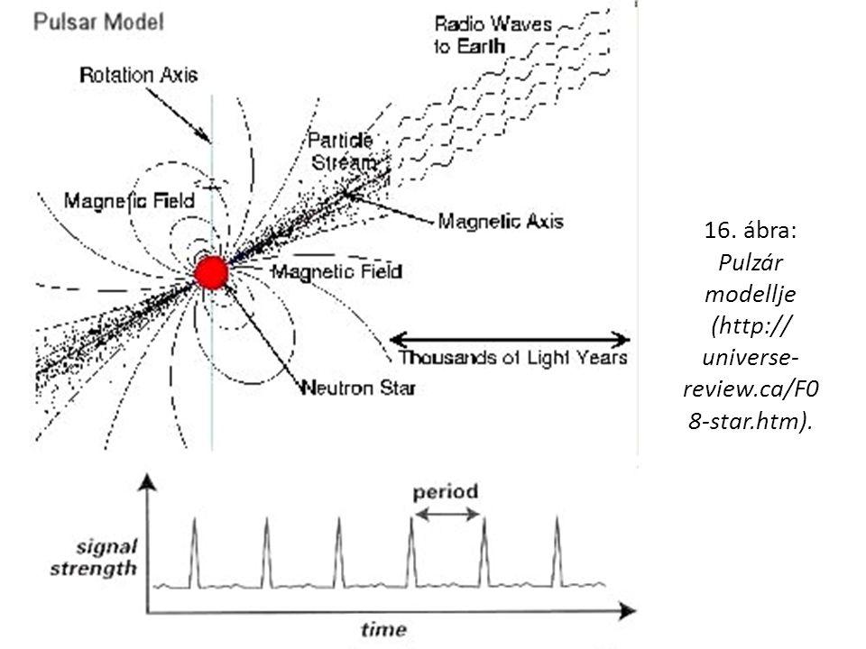 16. ábra: Pulzár modellje (http:// universe- review.ca/F0 8-star.htm).