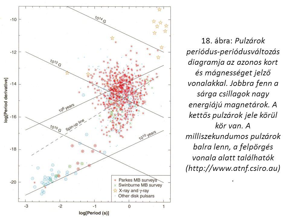18. ábra: Pulzárok periódus-periódusváltozás diagramja az azonos kort és mágnességet jelző vonalakkal. Jobbra fenn a sárga csillagok nagy energiájú ma