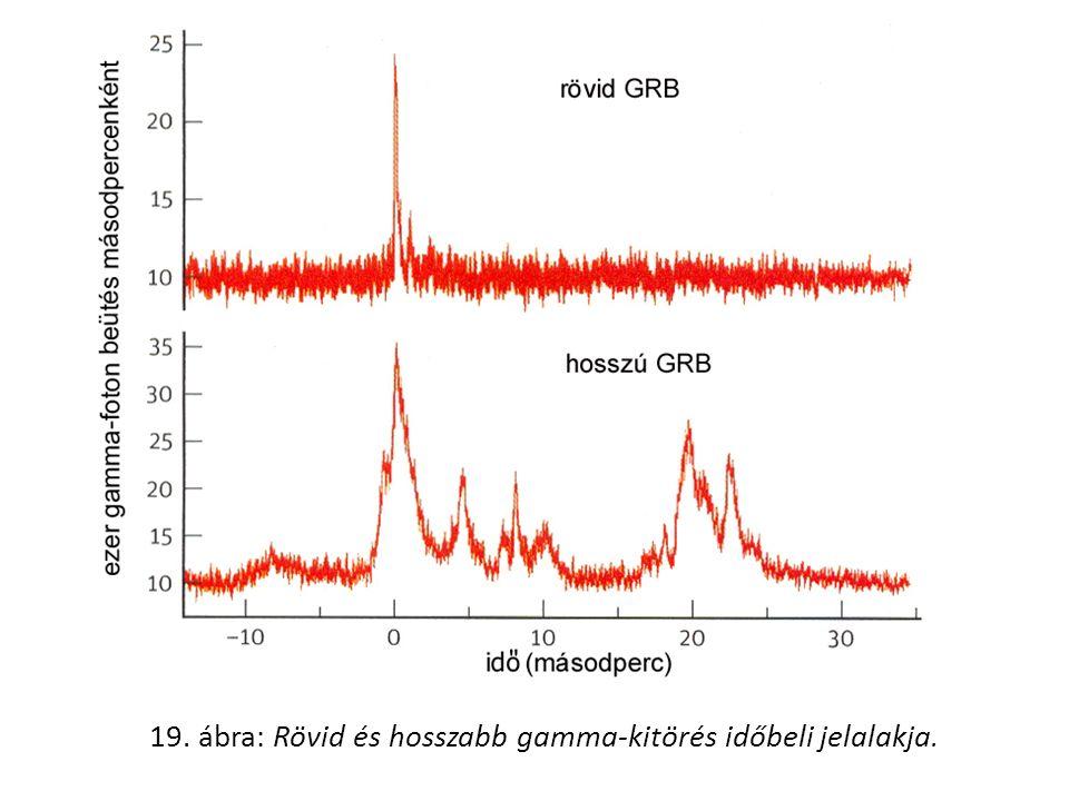 19. ábra: Rövid és hosszabb gamma-kitörés időbeli jelalakja.