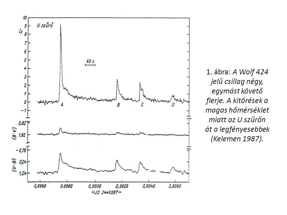 1. ábra: A Wolf 424 jelű csillag négy, egymást követő flerje.