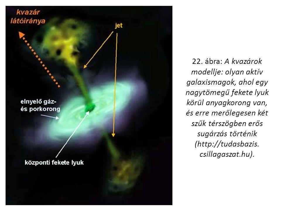 22. ábra: A kvazárok modellje: olyan aktív galaxismagok, ahol egy nagytömegű fekete lyuk körül anyagkorong van, és erre merőlegesen két szűk térszögbe