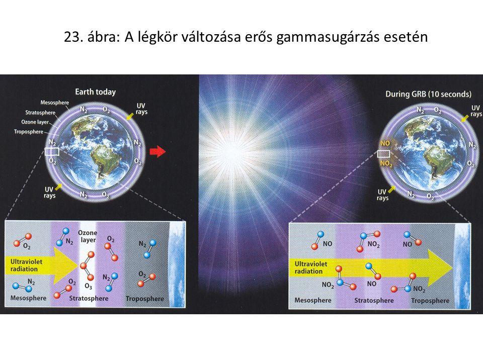 23. ábra: A légkör változása erős gammasugárzás esetén