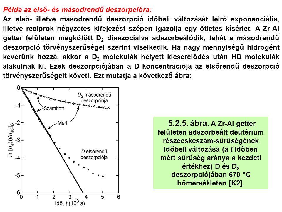 Példa az első- és másodrendű deszorpcióra: Az első- illetve másodrendű deszorpció időbeli változását leíró exponenciális, illetve reciprok négyzetes k