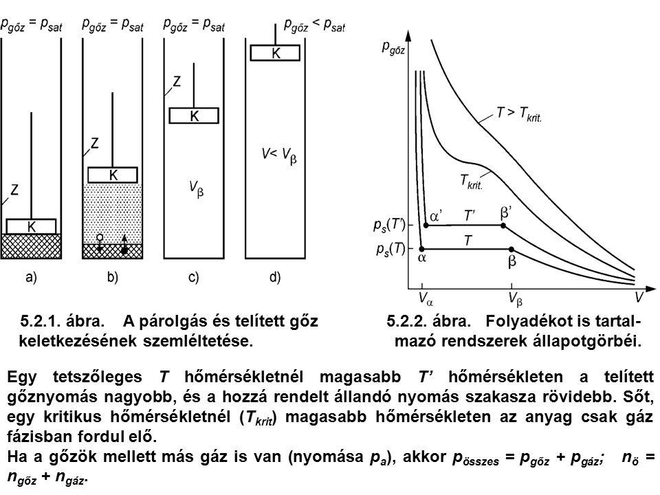 5.2.1. ábra. A párolgás és telített gőz 5.2.2. ábra. Folyadékot is tartal- keletkezésének szemléltetése. mazó rendszerek állapotgörbéi. Egy tetszőlege