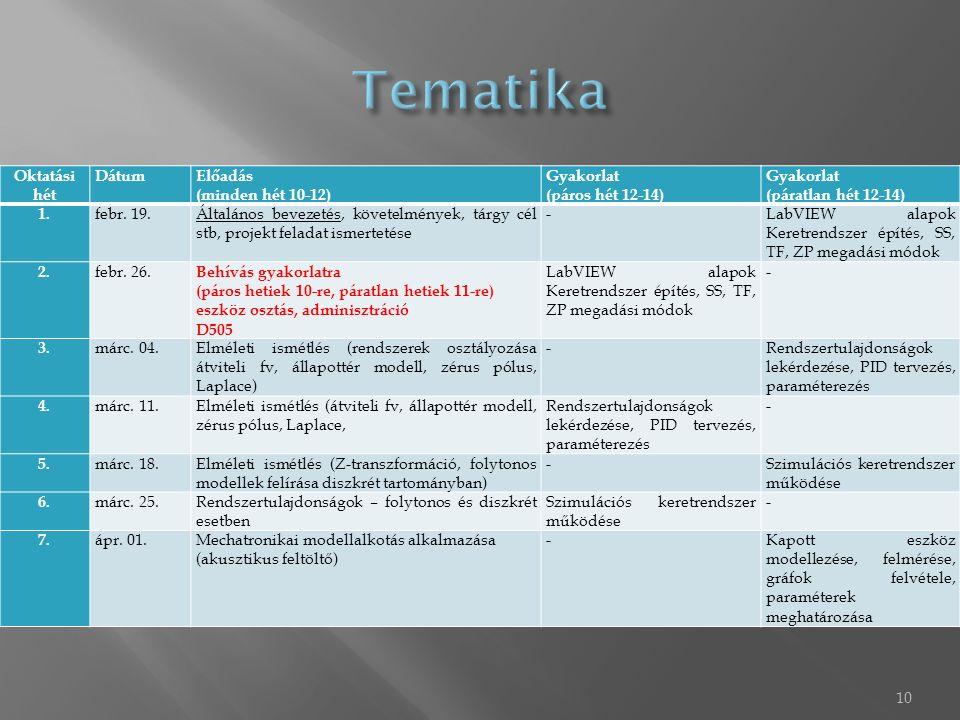 10 Oktatási hét DátumElőadás (minden hét 10-12) Gyakorlat (páros hét 12-14) Gyakorlat (páratlan hét 12-14) 1. febr. 19.Általános bevezetés, követelmén