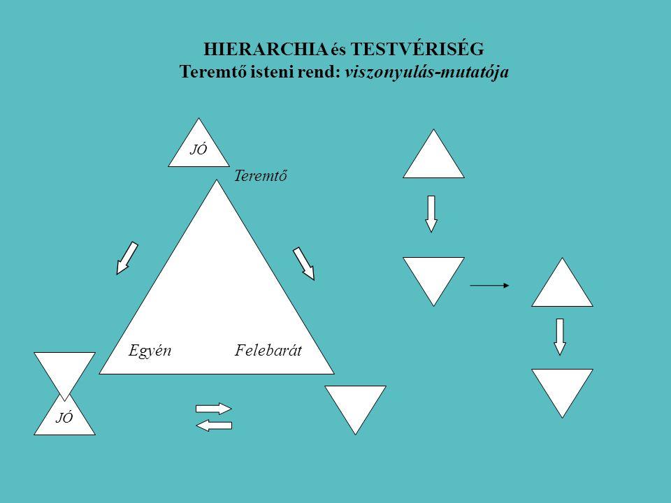 HIERARCHIA és TESTVÉRISÉG Teremtő isteni rend: viszonyulás-mutatója EgyénFelebarát Teremtő JÓ
