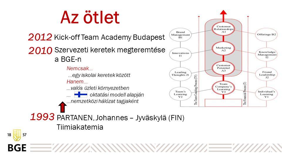 Az ötlet 1993 Nemcsak… …egy iskolai keretek között Hanem… …valós üzleti környezetben … oktatási modell alapján …nemzetközi hálózat tagjaként 2010 2012 PARTANEN, Johannes – Jyväskylä (FIN) Tiimiakatemia Kick-off Team Academy Budapest Szervezeti keretek megteremtése a BGE-n