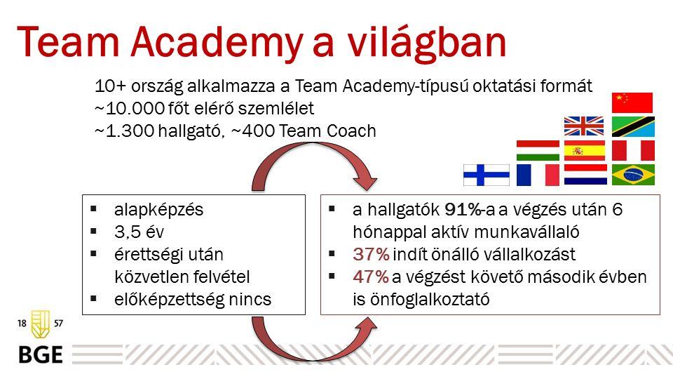 Team Academy a világban 10+ ország alkalmazza a Team Academy-típusú oktatási formát ~10.000 főt elérő szemlélet ~1.300 hallgató, ~400 Team Coach  alapképzés  3,5 év  érettségi után közvetlen felvétel  előképzettség nincs  a hallgatók 91%-a a végzés után 6 hónappal aktív munkavállaló  37% indít önálló vállalkozást  47% a végzést követő második évben is önfoglalkoztató