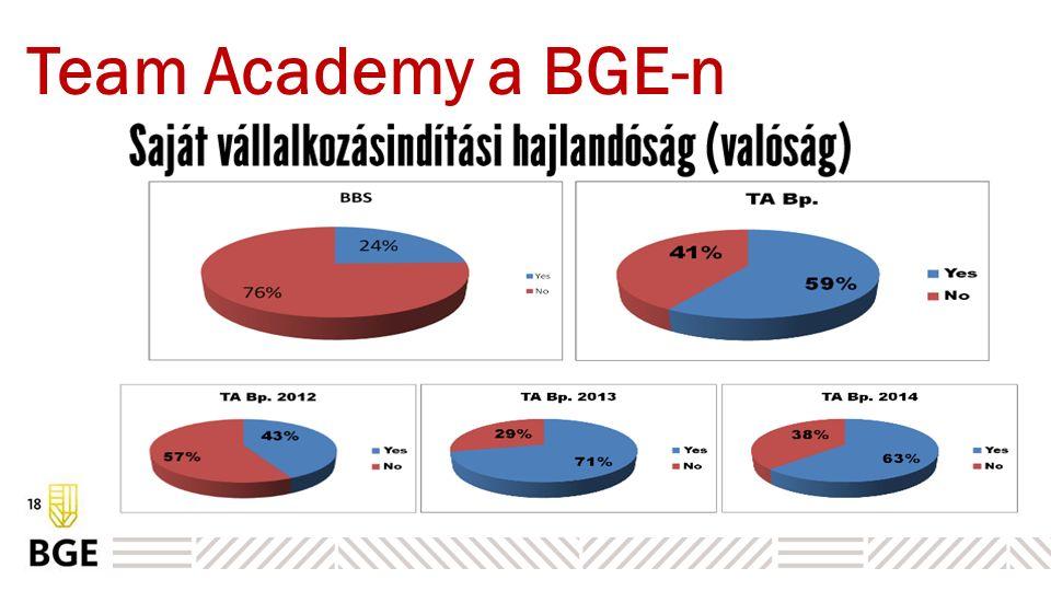 Team Academy a BGE-n Miben más. nincsenek hallgatók Hogyan.