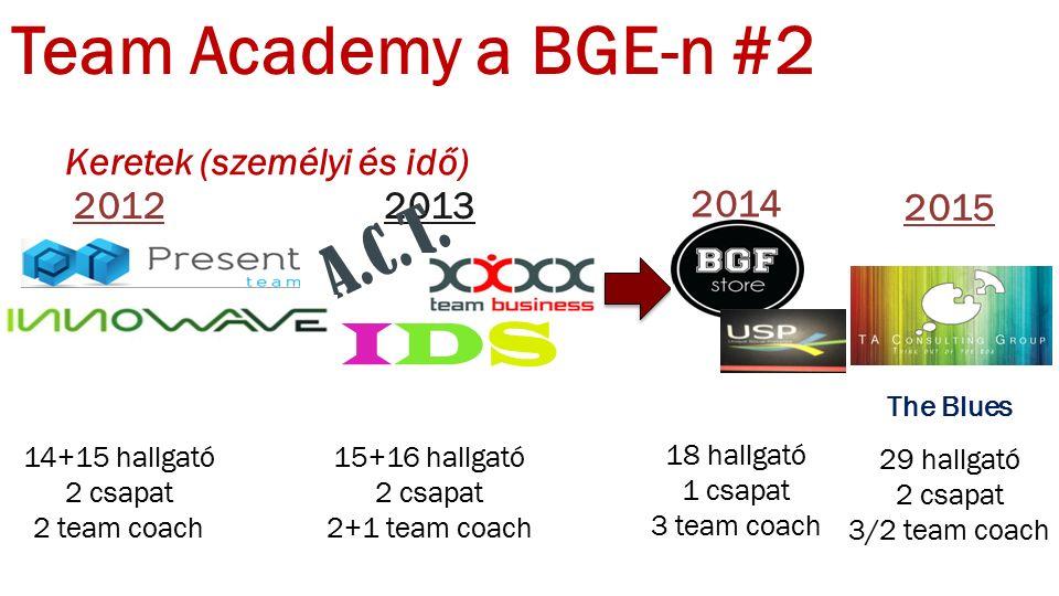 Team Academy a BGE-n #2 Keretek (személyi és idő) 2012 14+15 hallgató 2 csapat 2 team coach 2013 15+16 hallgató 2 csapat 2+1 team coach 2014 18 hallgató 1 csapat 3 team coach A.C.T.