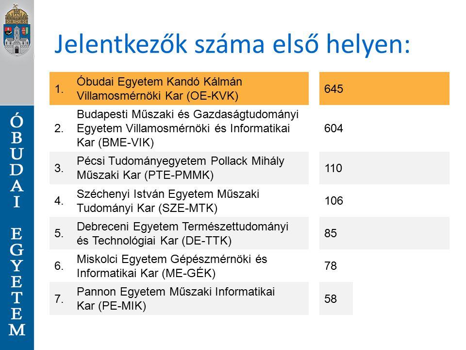 Jelentkezők száma első helyen: 1. Óbudai Egyetem Kandó Kálmán Villamosmérnöki Kar (OE-KVK) 645 2.