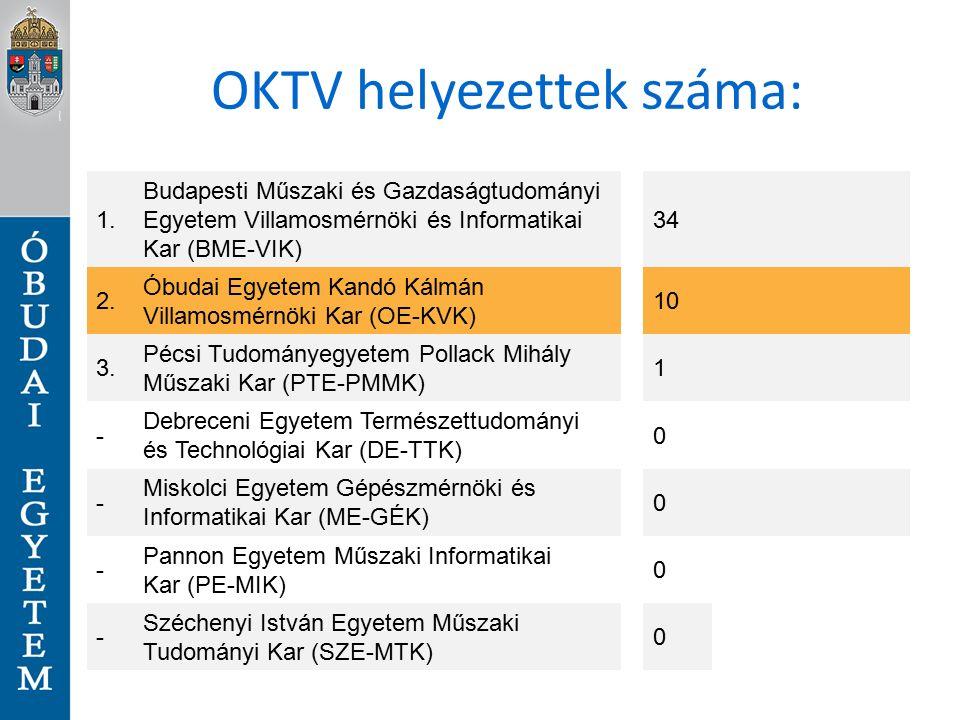 OKTV helyezettek száma: 1.