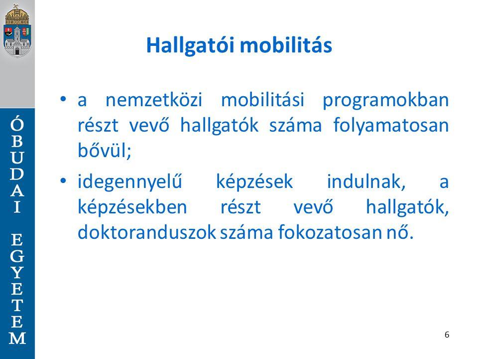 Hallgatói mobilitás a nemzetközi mobilitási programokban részt vevő hallgatók száma folyamatosan bővül; idegennyelű képzések indulnak, a képzésekben részt vevő hallgatók, doktoranduszok száma fokozatosan nő.